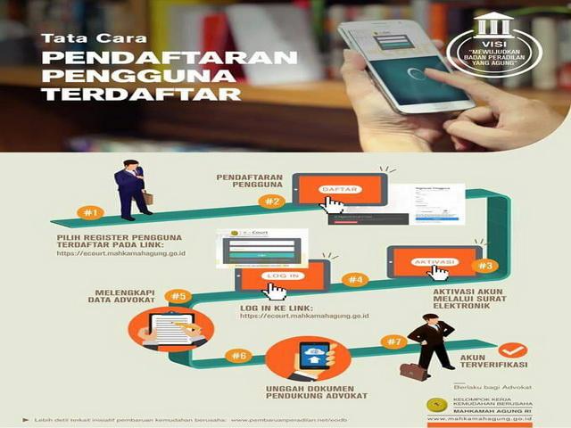 Infografis Kemudahan Berusaha dalam pencari keadilan untuk meningkatkan pelayanan yang lebih optimal, dalam rangka peluncuran e-court